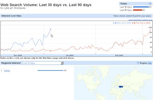 Cahit Arf: Son 30 günlük trend ile son 90 günlük trend