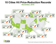15 Cities Hit Price-Reduction Records