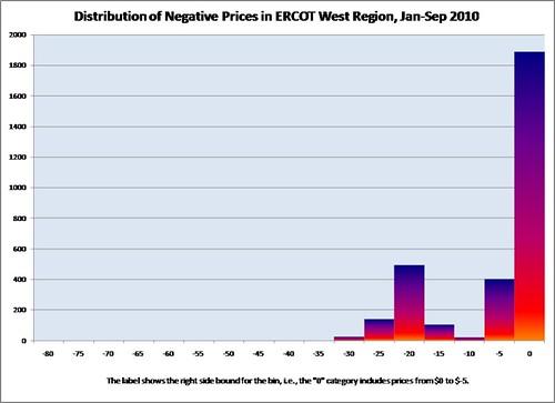 ERCOT_W_Hist_Neg_Prices_2010-jan-sep