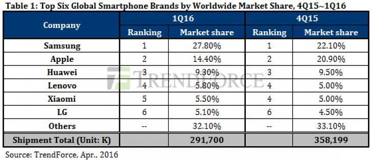 Telefonos-Mercado