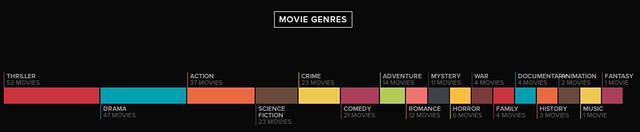 movie genres in 2015
