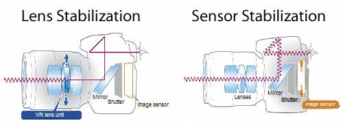 Lens Stabilization vs Sensor Stabilization Illustration