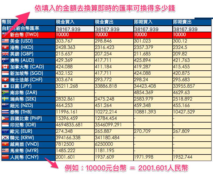 臺灣銀行匯率即時換算線上計算機 | 計算0123456789