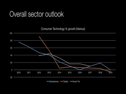 Overall sector outlook