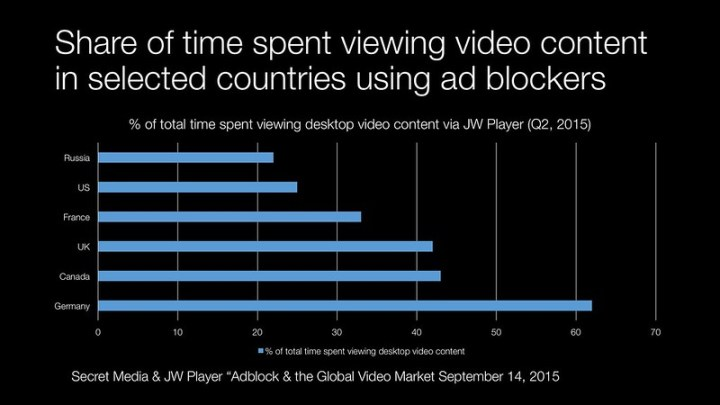 Share of time spent viewing video content in selected countries using ad blockers