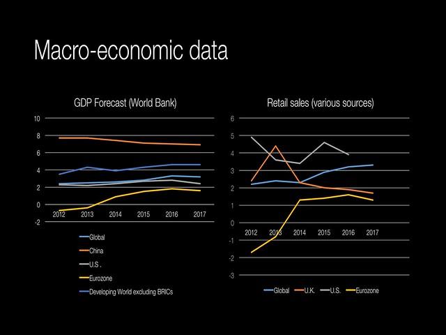 Macro economic data