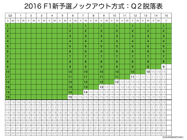 2016F1新予選フォーマット(Q2)