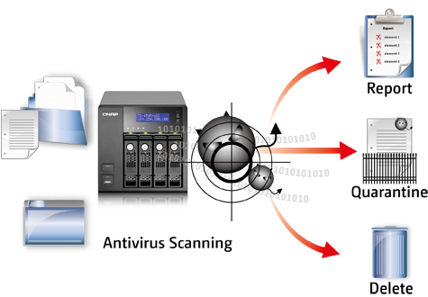 QNAP Antivirus