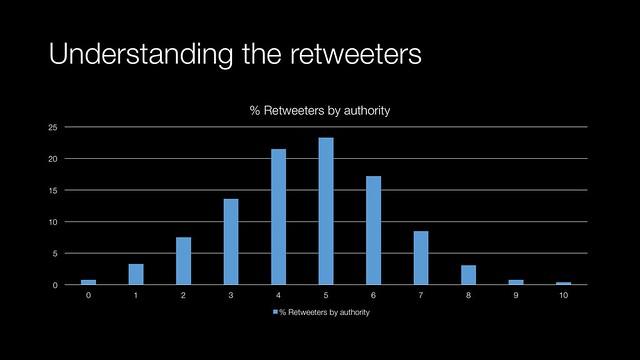 Understanding the retweeters