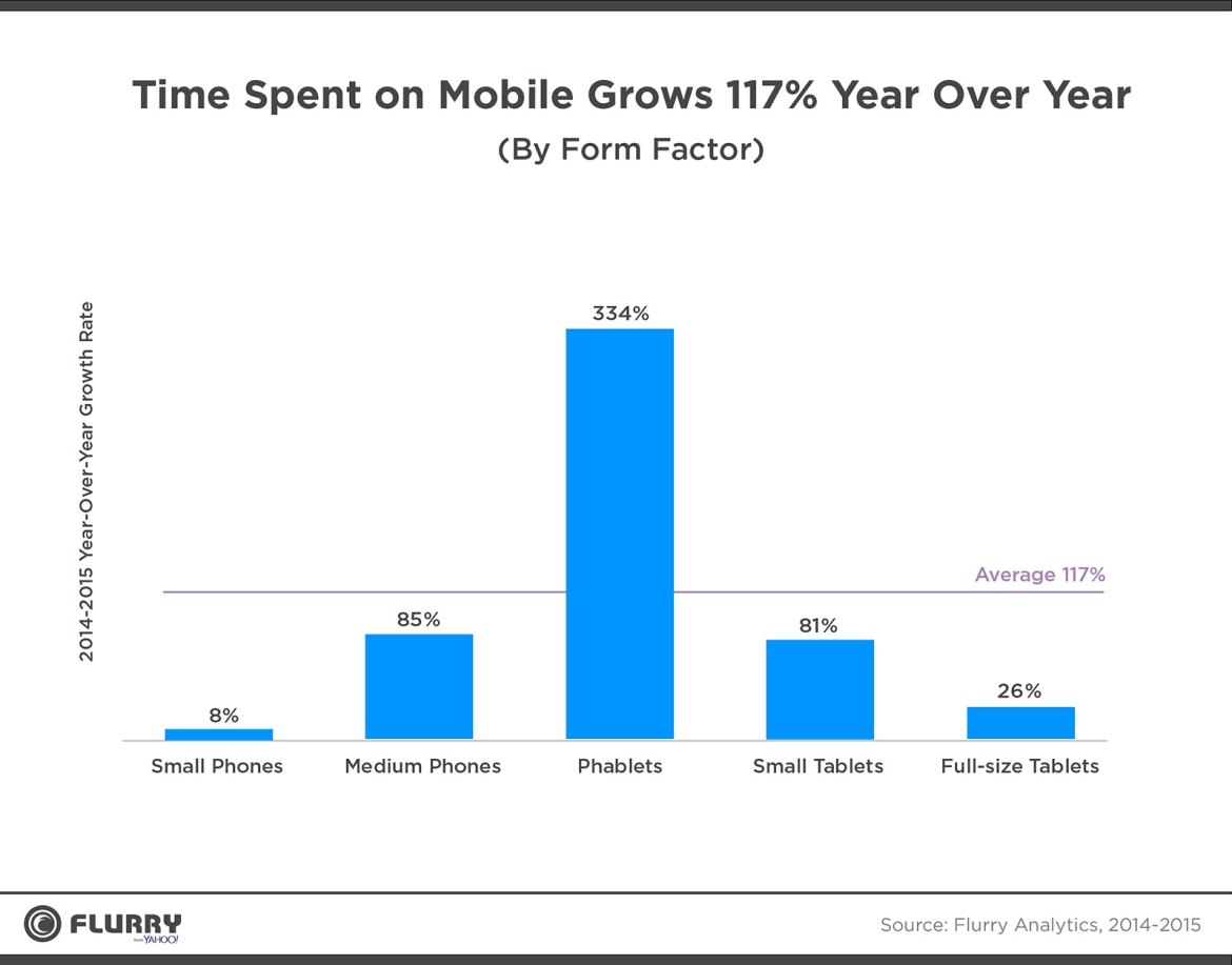 Flurry Looks At Mobile Trends in 2015