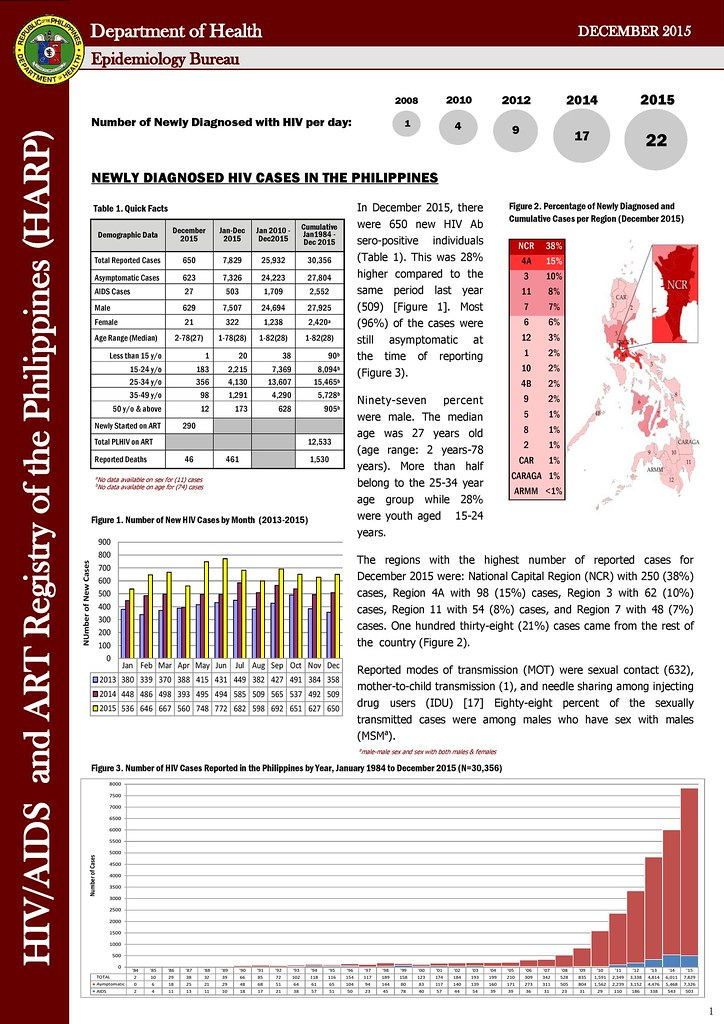 doh aids 2015, hiv doh 2015, harp doh 2015, aids registry for december 2015, hiv in the philippines, how many hiv in 2015, bakla, baklapoako.com, bakla po ako, department of health december aids registry, philippine national aids council december aids registry, hiv statistics in december 2015, hiv surveillance 2015 december free hiv checkup philippines 2015, LOVEYOURSELF, hiv blogger philippines, lgbt blogger philippines, hiv total 2015 philippines, hiv registry 2015 in the philippines, joemar belleza, joemz belleza