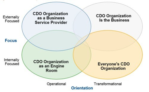 Possible Value Propositions of the Office of the CDO