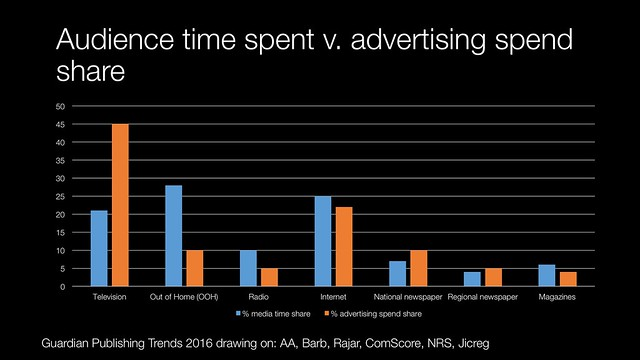 Audience time spent vs. advertising spend share