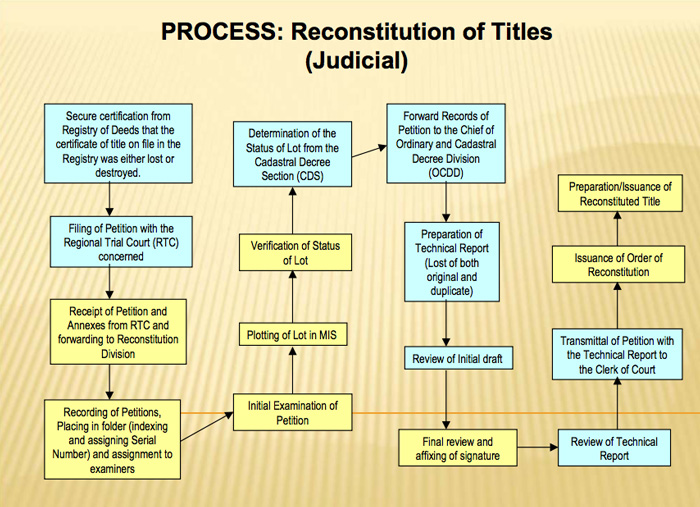 reconstitute or replace lost/destroyed land titles: Administrative reconstitution flowchart