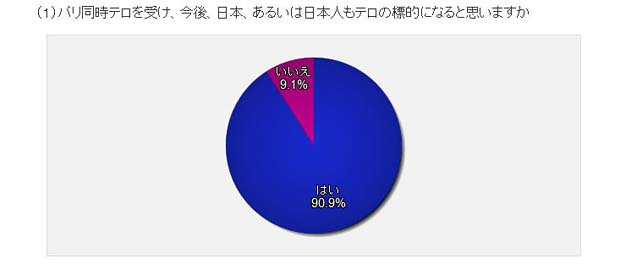 非対称の「戦争」 — ④ 日本の「テロ対策」に欠けているもの