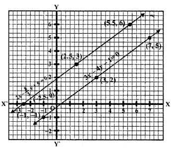 rd-sharma-class-10-solutions-chapter-3-pair-of-linear-equations-in-two-variables-ex-3-2-18.2
