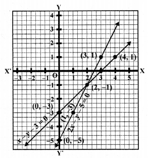 rd-sharma-class-10-solutions-chapter-3-pair-of-linear-equations-in-two-variables-ex-3-2-22.18