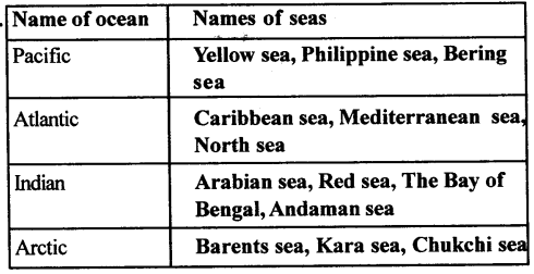 ICSE Solutions for Class 6 Geography Voyage - Major Water Bodies 8