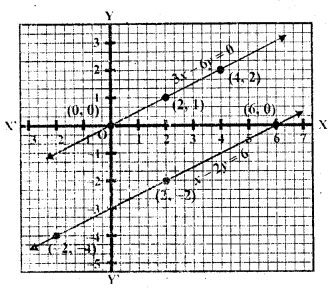 rd-sharma-class-10-solutions-chapter-3-pair-of-linear-equations-in-two-variables-ex-3-2-6.2