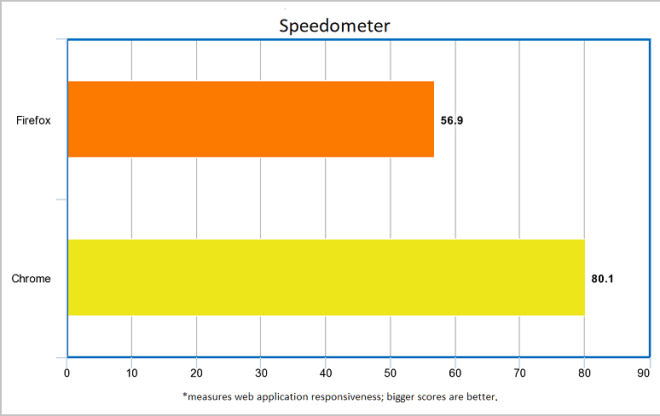 brwosers-chrome-firefox-speedometer-test