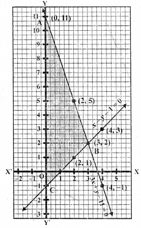 rd-sharma-class-10-solutions-chapter-3-pair-of-linear-equations-in-two-variables-ex-3-2-27.2