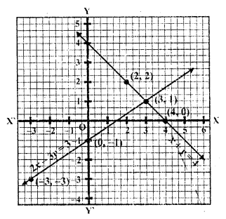 rd-sharma-class-10-solutions-chapter-3-pair-of-linear-equations-in-two-variables-ex-3-2-7.2