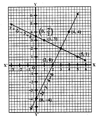 rd-sharma-class-10-solutions-chapter-3-pair-of-linear-equations-in-two-variables-ex-3-2-22.11