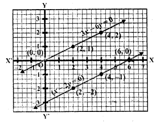 rd-sharma-class-10-solutions-chapter-3-pair-of-linear-equations-in-two-variables-ex-3-2-16.2