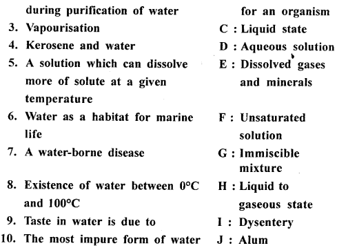 New Simplified Chemistry Class 6 ICSE Solutions - Water 12.1