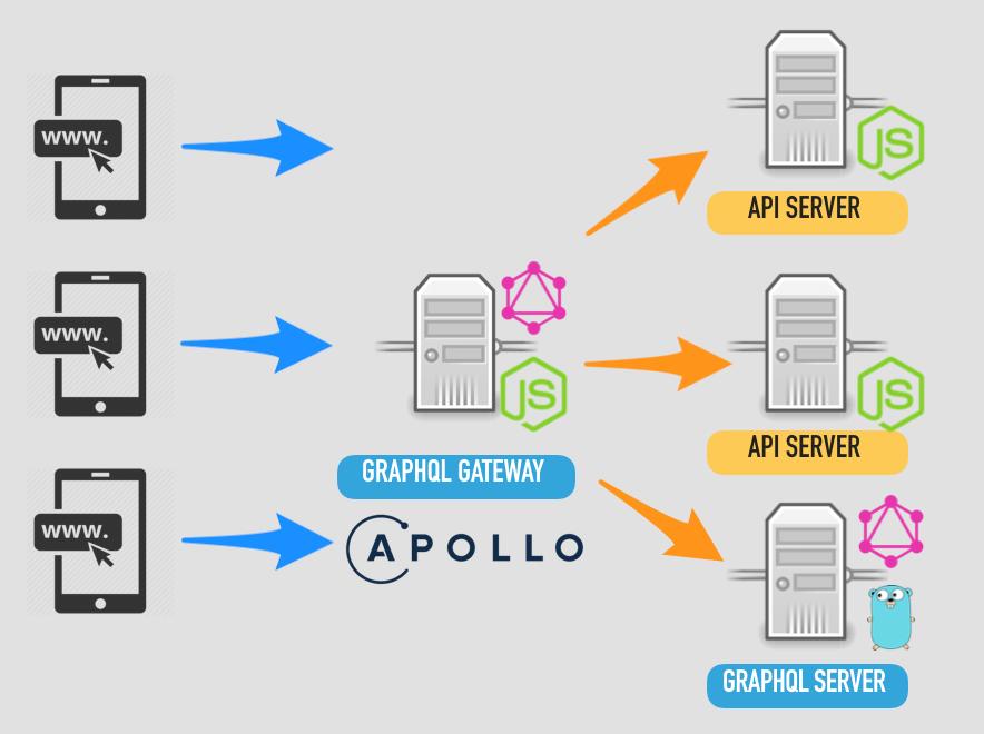 Go 語言實戰 GraphQL   小惡魔 - 電腦技術 - 工作筆記 - AppleBOY
