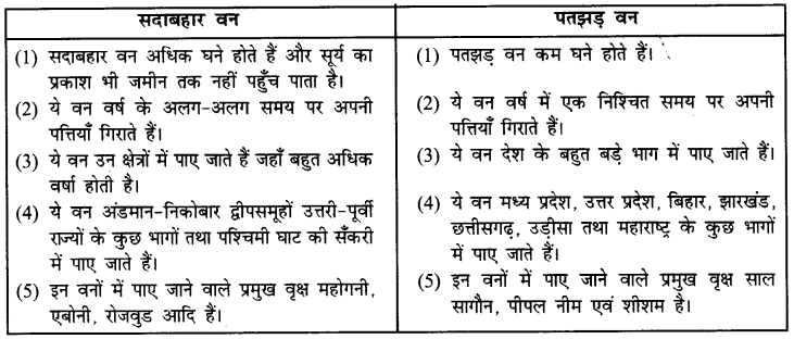 NCERT Solutions for Class 6 Social Science Geography Chapter 8 (Hindi Medium) 2