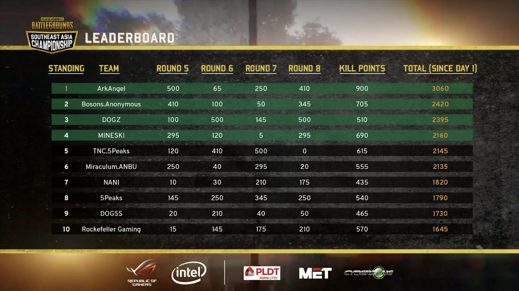 Arkangel wins at the Asus ROG PUBG Sea Championship PH