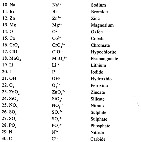 New Simplified Chemistry Class 9 ICSE Solutions The Language Of
