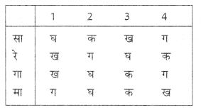 NCERT Solutions for Class 10 Social Science Civics Chapter 1 (Hindi Medium) 4.1