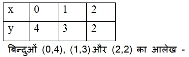 NCERT Maths Solutions For Class 9 Linear Equations in Two Variables Hindi Medium 4.3 1