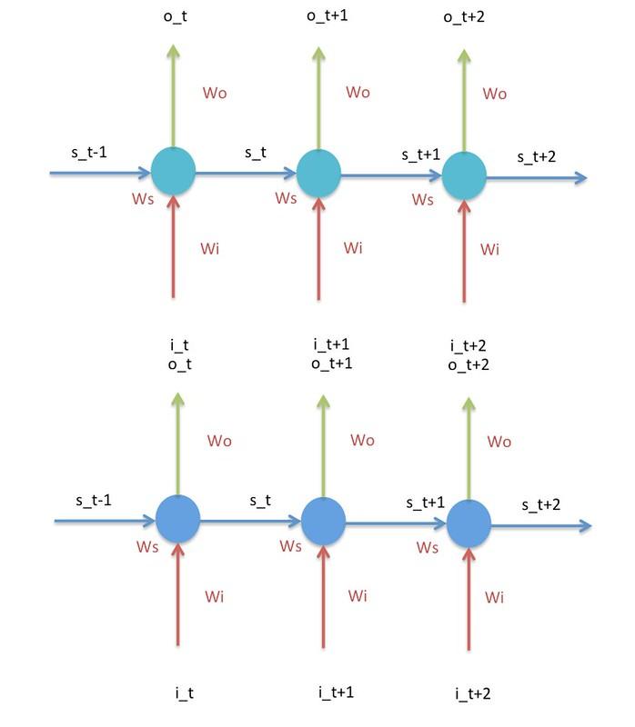 RNNs-2