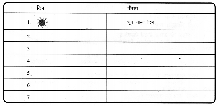 NCERT Solutions for Class 7 Social Science Geography Chapter 4 (Hindi Medium) 6