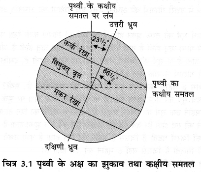 NCERT Solutions for Class 6 Social Science Geography Chapter