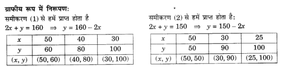 UP Board Solutions for Class 10 Maths Chapter 3 page 49 3