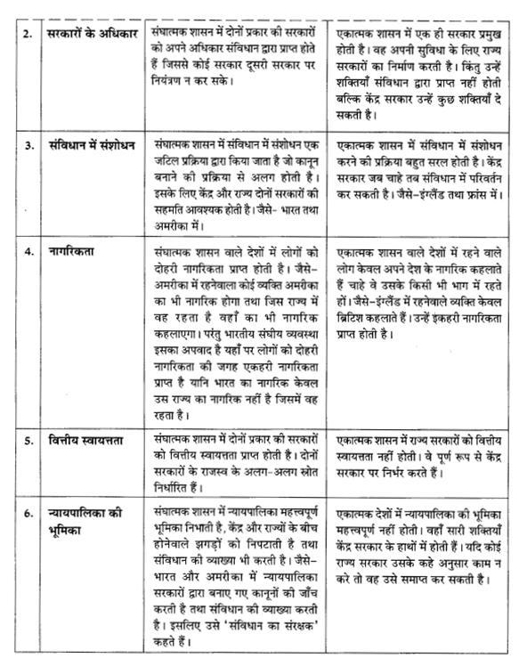 NCERT Solutions for Class 10 Social Science Civics Chapter 2 (Hindi Medium) 2.2