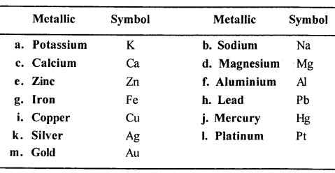 new-simplified-chemistry-class-6-icse-solutions-elements-compounds-mixtures - 4