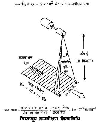 NCERT Solutions for Class 11 Geography Practical Work in Geography Chapter 7 (Hindi Medium) 3