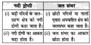 NCERT Solutions for Class 11 Geography Indian Physical Environment Chapter 3 (Hindi Medium) 2
