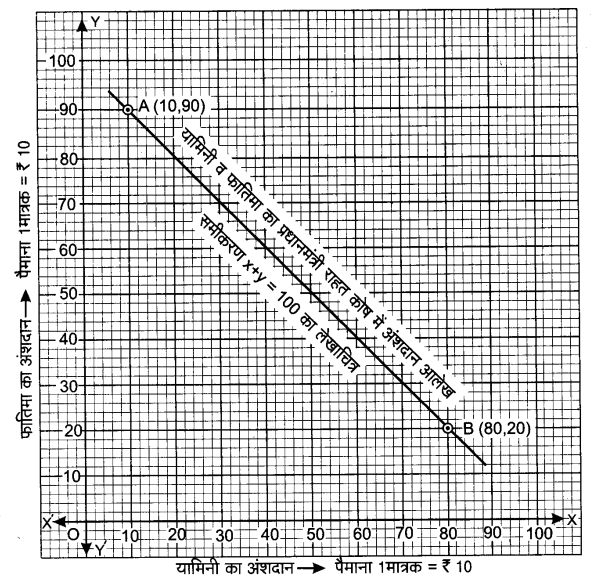 UP Board Solutions for Class 9 Maths Chapter 4 Linear Equations in Two Variables 4.3 7