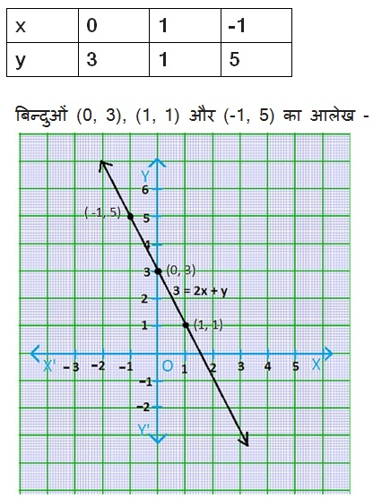 Maths NCERT Class 9 Solutions Linear Equations in Two Variables Hindi Medium 4.3 1.4