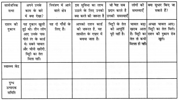 NCERT Solutions for Class 6 Social Science Civics Chapter 6 (Hindi Medium) 5