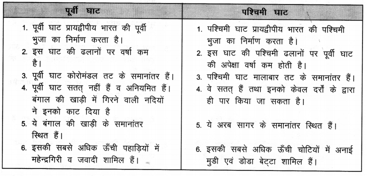 NCERT Solutions for Class 9 Social Science Geography Chapter 2 (Hindi Medium) 3