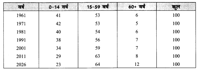 NCERT Solutions for Class 12 Sociology Chapter 2 (Hindi Medium) 5