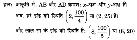 UP Board Solutions for Class 10 Maths Chapter 7 page 183 3.1