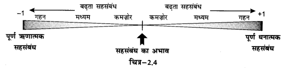NCERT Solutions for Class 12 Geography Practical Work in Geography Chapter 2 (Hindi Medium) 3.4